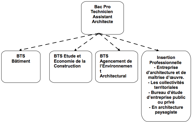 Le bac pro technicien du b timent option b assistant d for Architecte interieur etudes
